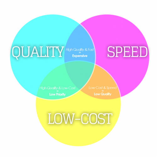 Pick Two: Low Cost vs High Quality vs Speed